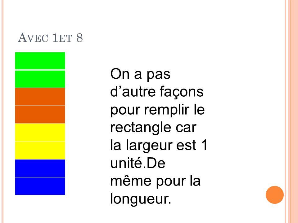 A VEC 1 ET 8 On a pas dautre façons pour remplir le rectangle car la largeur est 1 unité.De même pour la longueur.