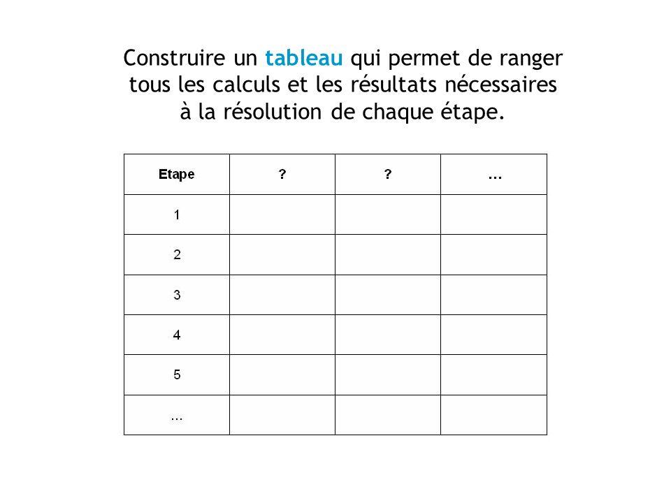 Construire un tableau qui permet de ranger tous les calculs et les résultats nécessaires à la résolution de chaque étape.