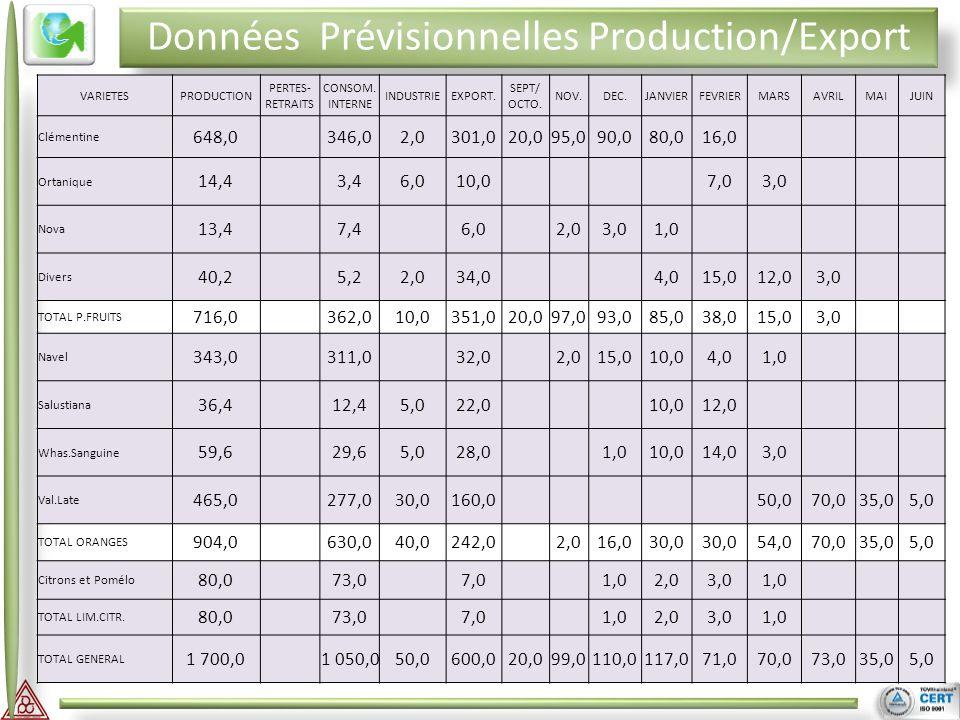 II III Données Prévisionnelles Production/Export VARIETESPRODUCTION PERTES- RETRAITS CONSOM. INTERNE INDUSTRIEEXPORT. SEPT/ OCTO. NOV.DEC.JANVIERFEVRI