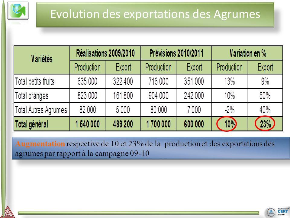 II III Evolution des exportations des Agrumes Augmentation respective de 10 et 23% de la production et des exportations des agrumes par rapport à la campagne 09-10