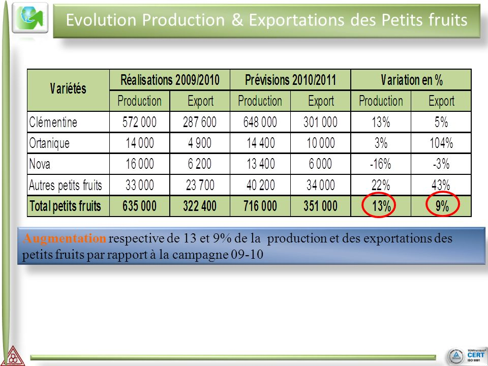II III Evolution Production & Exportations des Petits fruits Augmentation respective de 13 et 9% de la production et des exportations des petits fruit
