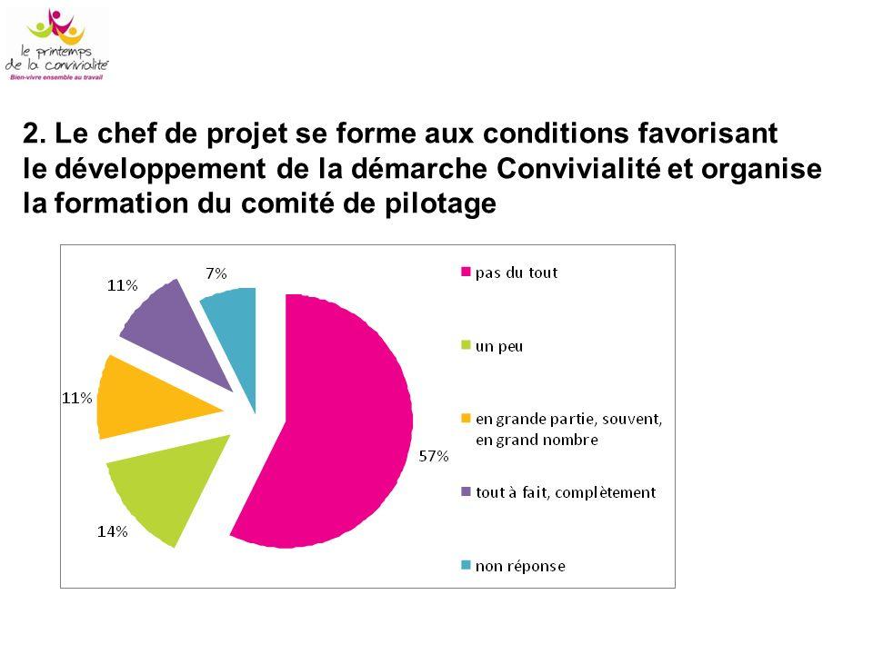 2. Le chef de projet se forme aux conditions favorisant le développement de la démarche Convivialité et organise la formation du comité de pilotage