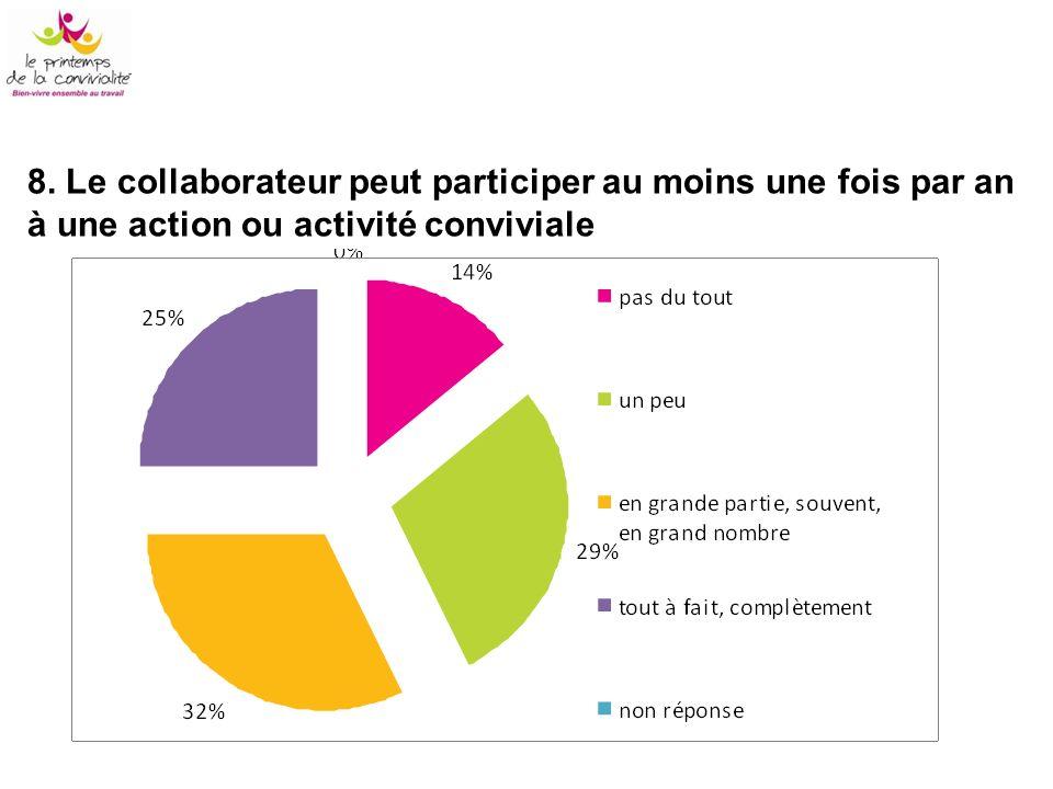 8. Le collaborateur peut participer au moins une fois par an à une action ou activité conviviale