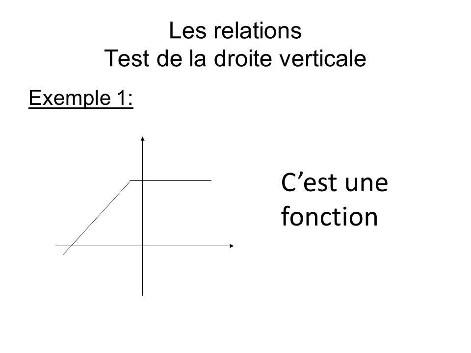 Les relations Test de la droite verticale Exemple 1: Cest une fonction