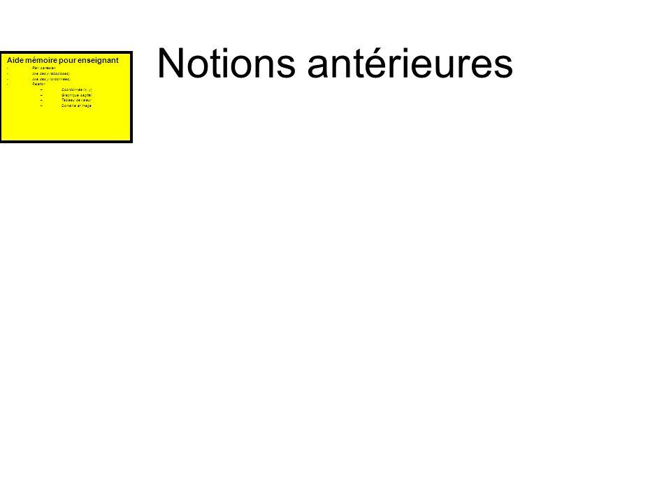 Notions antérieures Aide mémoire pour enseignant Plan cartésien Axe des x (abscisses) Axe des y (ordonnées) Relation –Coordonnée (x, y) –Graphique sag