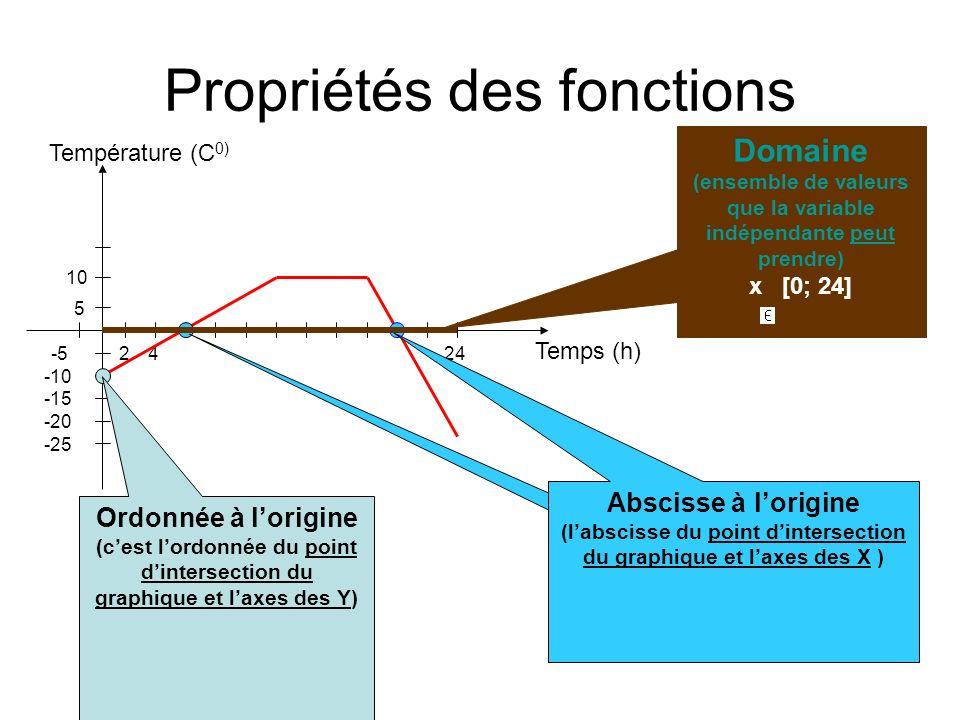 Propriétés des fonctions Temps (h) Température (C 0) 24 5 -5 10 -10 -15 -20 -25 24 Ordonnée à lorigine (cest lordonnée du point dintersection du graph