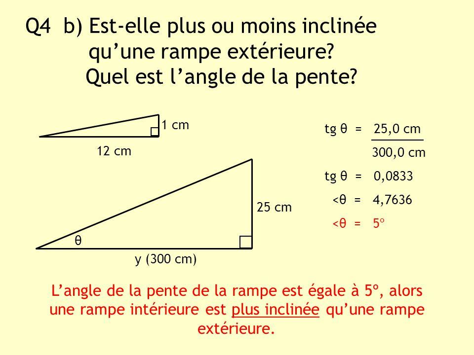 Q4 b) Est-elle plus ou moins inclinée quune rampe extérieure? Quel est langle de la pente? y (300 cm) 1 cm Langle de la pente de la rampe est égale à
