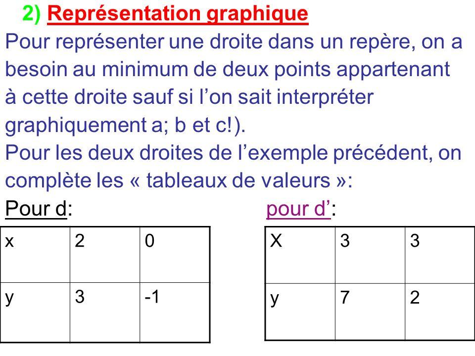 2) Représentation graphique Pour représenter une droite dans un repère, on a besoin au minimum de deux points appartenant à cette droite sauf si lon s
