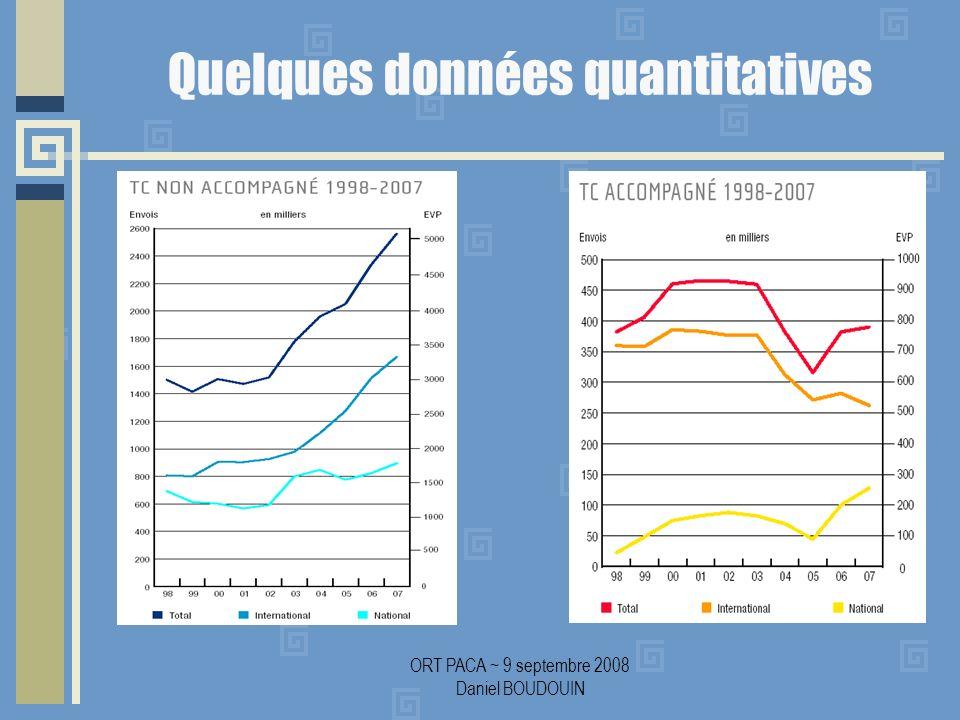 ORT PACA ~ 9 septembre 2008 Daniel BOUDOUIN Quelques données quantitatives