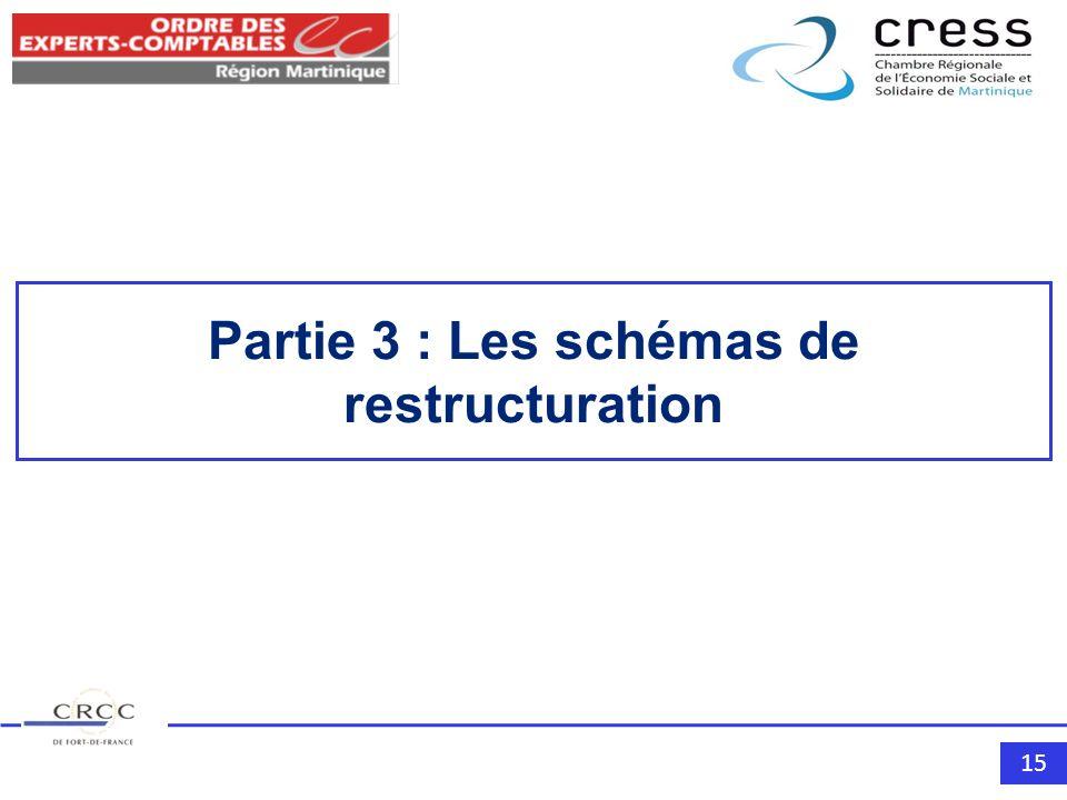 15 Partie 3 : Les schémas de restructuration