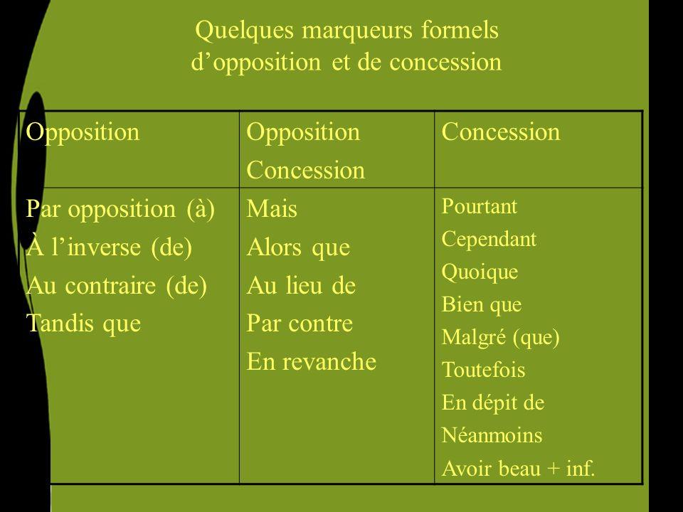 Quelques marqueurs formels dopposition et de concession Opposition Concession Par opposition (à) À linverse (de) Au contraire (de) Tandis que Mais Alo