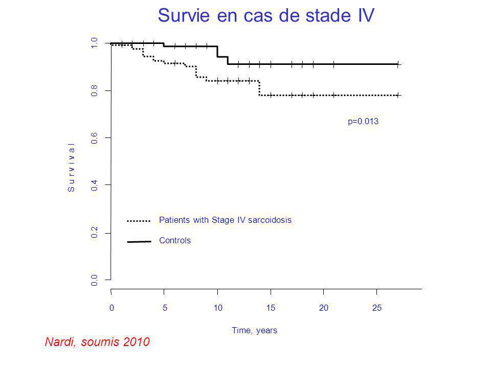 0510152025 0.0 0.2 0.4 0.6 0.8 1.0 S u r v i v a l Patients with Stage IV sarcoidosis Controls p=0.013 Time, years Nardi, soumis 2010 Survie en cas de