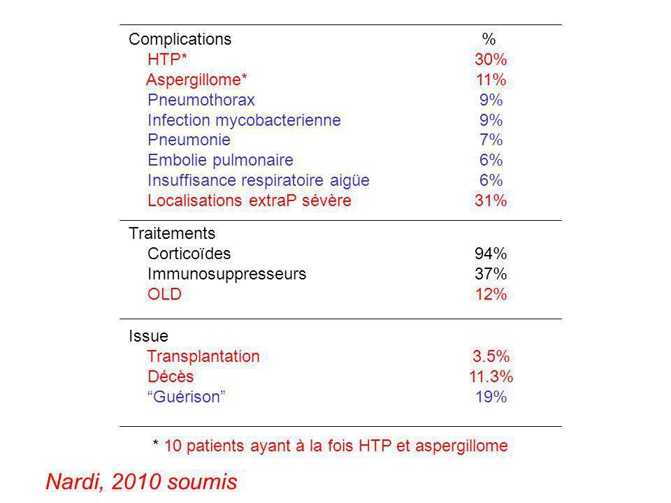 Complications HTP* Aspergillome* Pneumothorax Infection mycobacterienne Pneumonie Embolie pulmonaire Insuffisance respiratoire aigüe Localisations ext