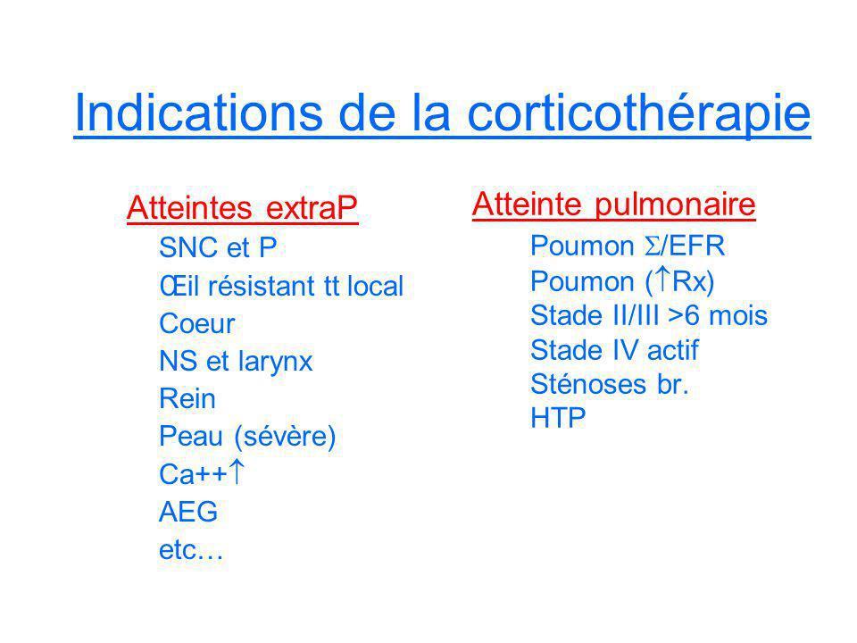 Indications de la corticothérapie Atteintes extraP SNC et P Œil résistant tt local Coeur NS et larynx Rein Peau (sévère) Ca++ AEG etc… Atteinte pulmon