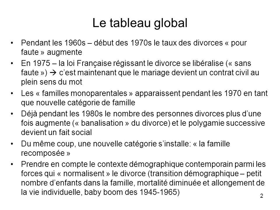 2 Le tableau global Pendant les 1960s – début des 1970s le taux des divorces « pour faute » augmente En 1975 – la loi Française régissant le divorce s