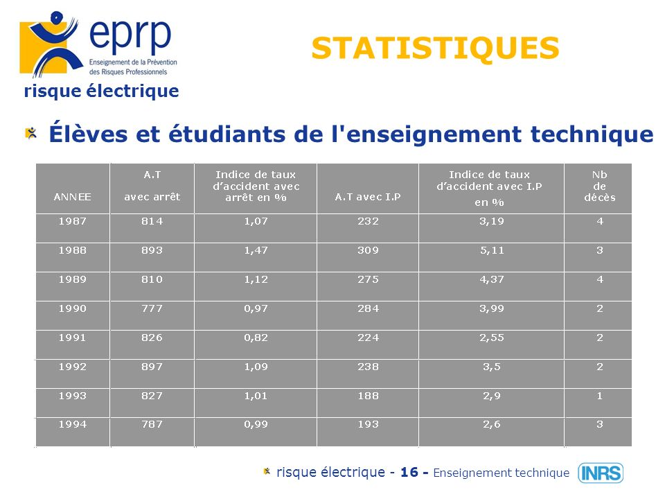 risque électrique risque électrique - 15 - Enseignement technique Accidents du travail mortels dorigine électrique