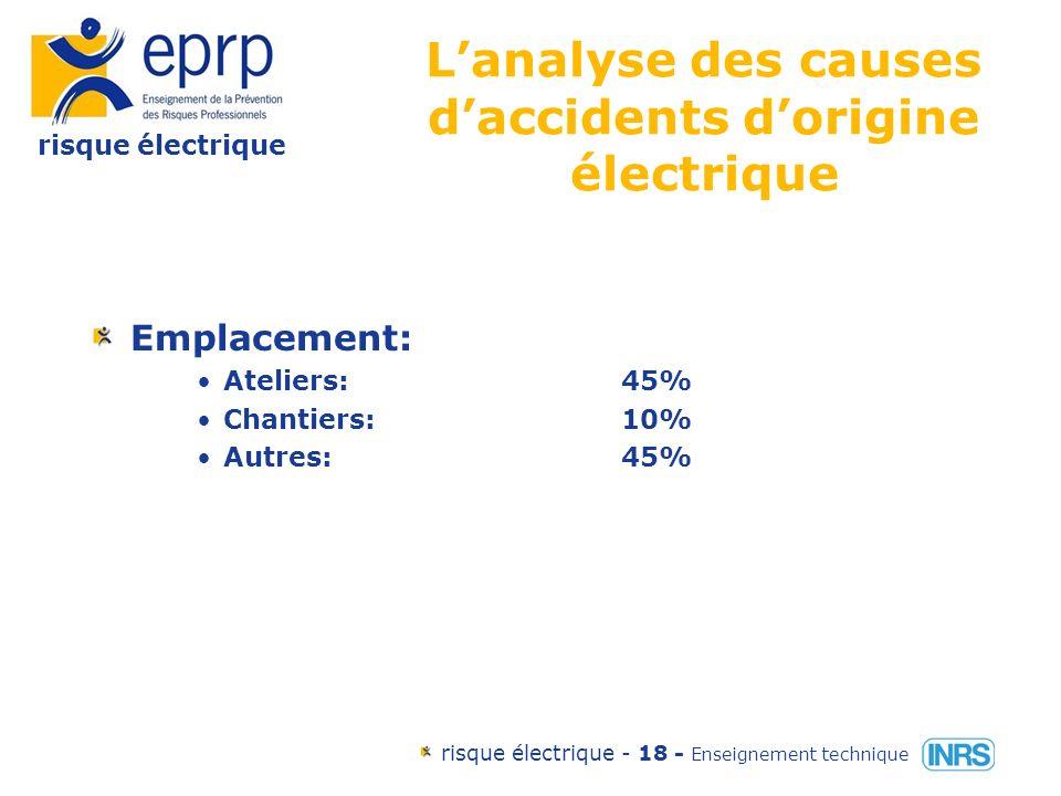 risque électrique risque électrique - 17 - Enseignement technique Lanalyse des causes daccidents dorigine électrique Qualification du personnel: Suffisante:50% Insuffisante:20% Sans rapport avec laccident:30%