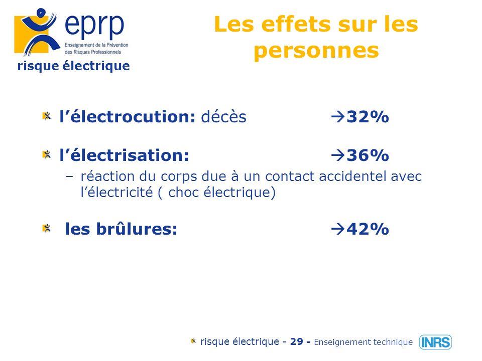 risque électrique risque électrique - 28 - Enseignement technique Les effets du courant sur le corps humain