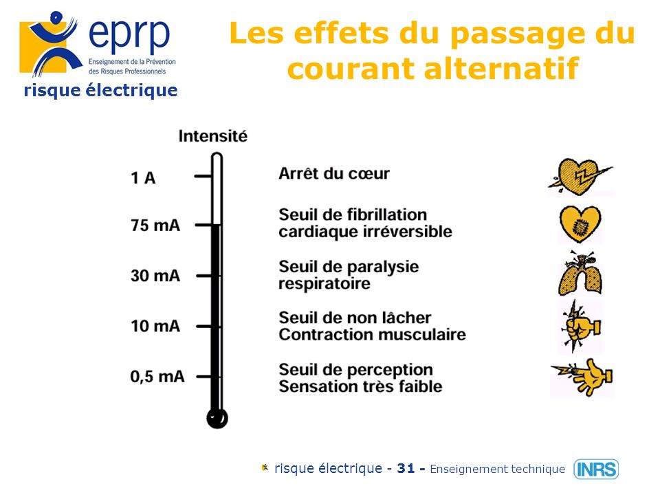 risque électrique risque électrique - 30 - Enseignement technique Les facteurs influençant les dommages corporels le type de courant la tension la résistance du corps humain lintensité le temps
