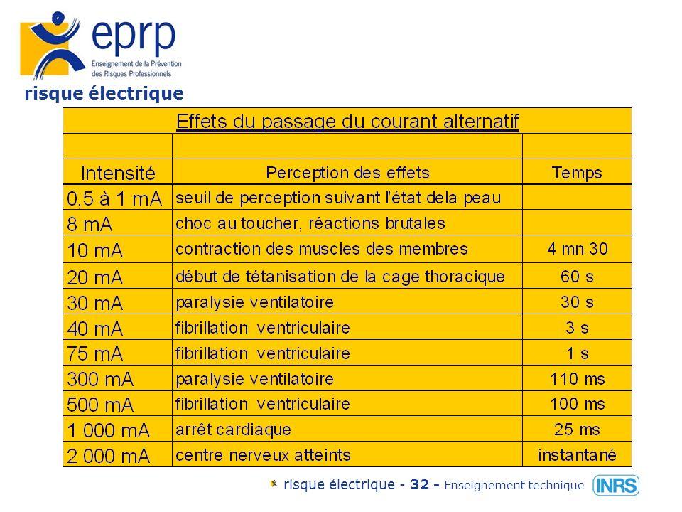 risque électrique risque électrique - 31 - Enseignement technique Les effets du passage du courant alternatif