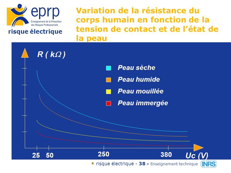 risque électrique risque électrique - 37 - Enseignement technique La résistance du corps humain elle varie avec: la surface de contact la pression de contact lépaisseur de la peau la présence dhumidité le poids, la taille, la fatigue...