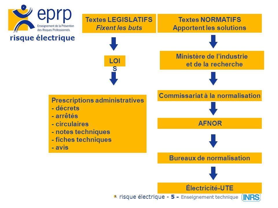 risque électrique risque électrique - 65 - Enseignement technique La conduite à tenir en cas d accident d origine électrique La règle générale:P.S.A.