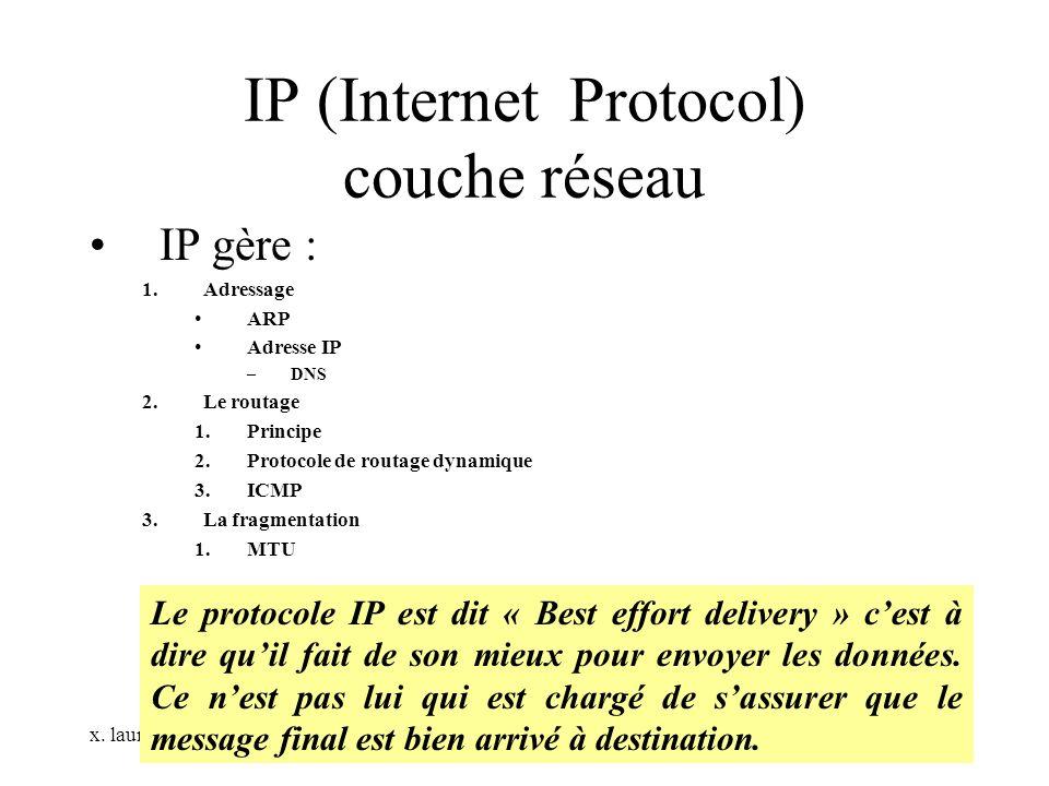 x. laure IP (Internet Protocol) couche réseau IP gère : 1.Adressage ARP Adresse IP –DNS 2.Le routage 1.Principe 2.Protocole de routage dynamique 3.ICM