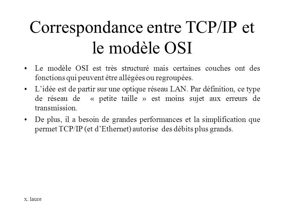 x. laure Correspondance entre TCP/IP et le modèle OSI Le modèle OSI est très structuré mais certaines couches ont des fonctions qui peuvent être allég