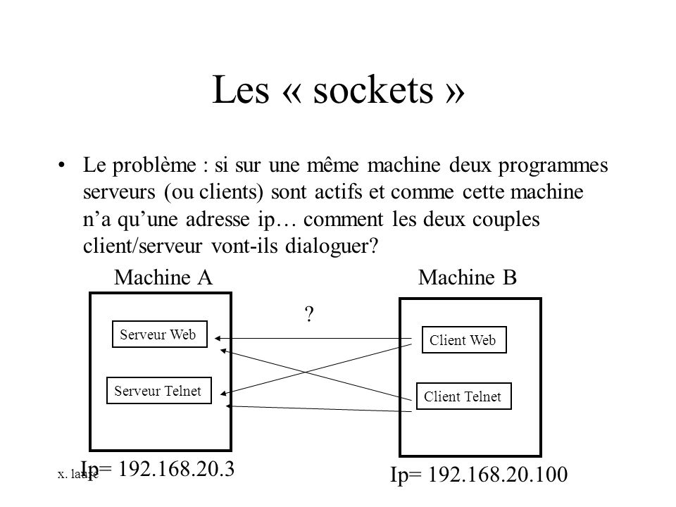 x. laure Les « sockets » Le problème : si sur une même machine deux programmes serveurs (ou clients) sont actifs et comme cette machine na quune adres