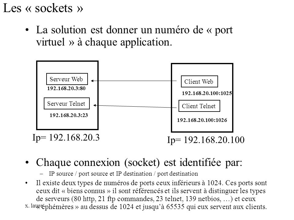 x. laure Les « sockets » La solution est donner un numéro de « port virtuel » à chaque application. Chaque connexion (socket) est identifiée par: –IP