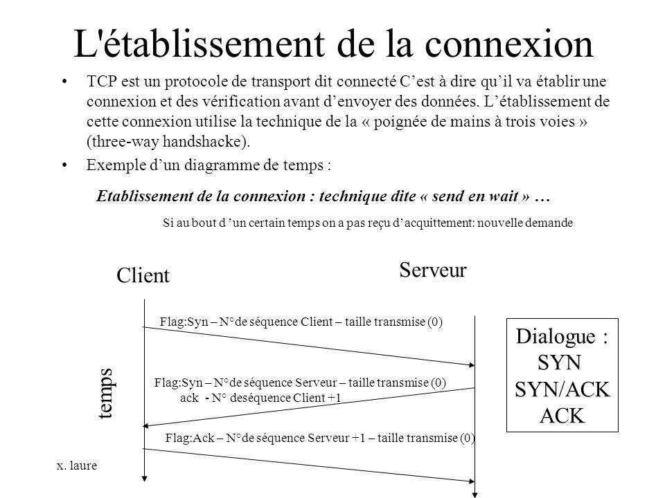 x. laure L'établissement de la connexion TCP est un protocole de transport dit connecté Cest à dire quil va établir une connexion et des vérification