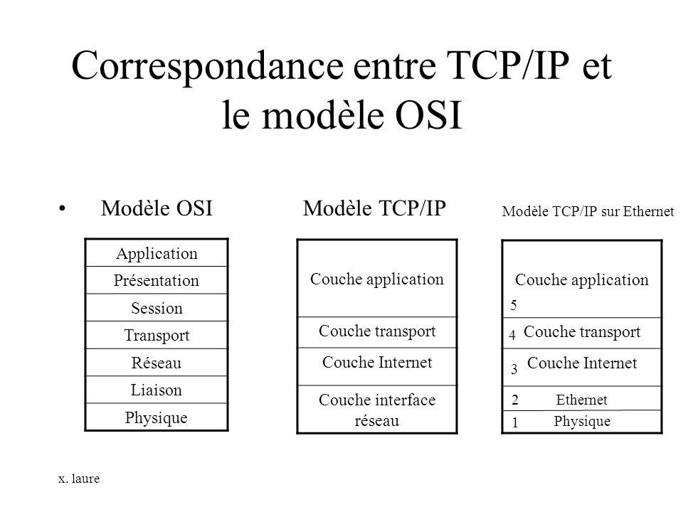 x. laure Correspondance entre TCP/IP et le modèle OSI Modèle OSI Modèle TCP/IP Application Présentation Session Transport Réseau Liaison Physique Couc
