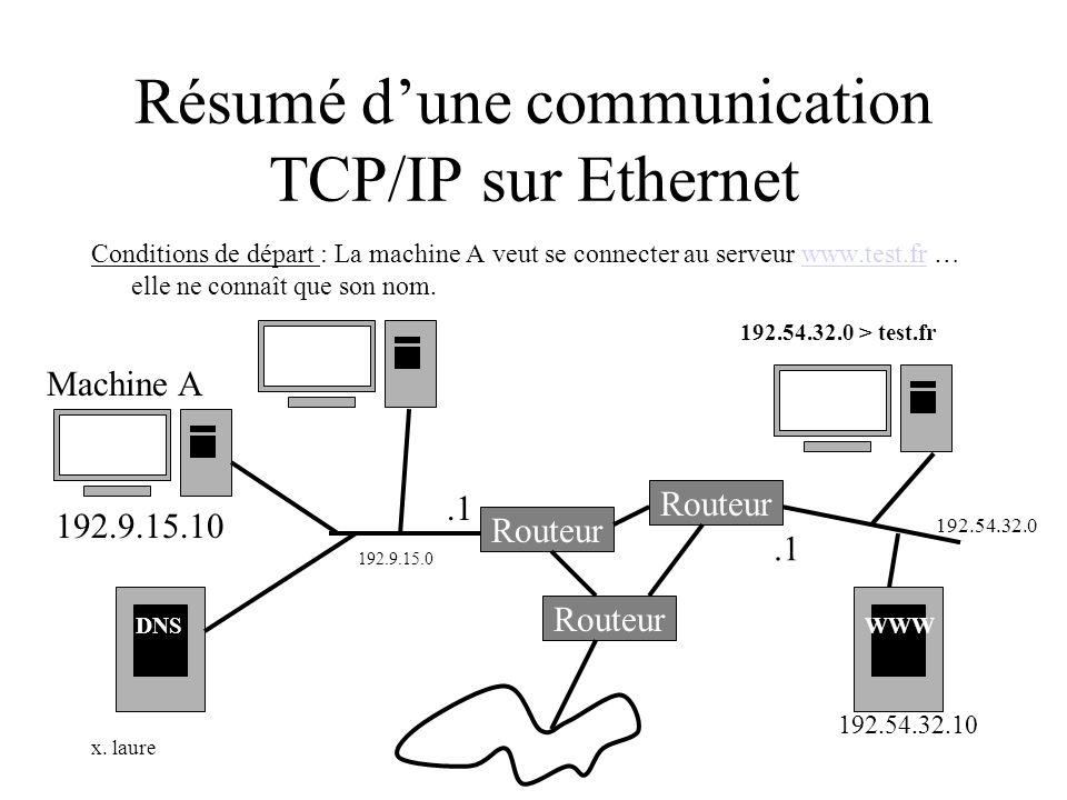 x. laure Résumé dune communication TCP/IP sur Ethernet Conditions de départ : La machine A veut se connecter au serveur www.test.fr … elle ne connaît