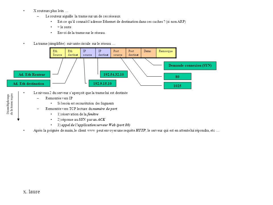 x. laure X routeurs plus loin … –Le routeur aiguille la trame sur un de ces réseaux Est-ce quil connaît ladresse Ethernet de destination dans ces cach