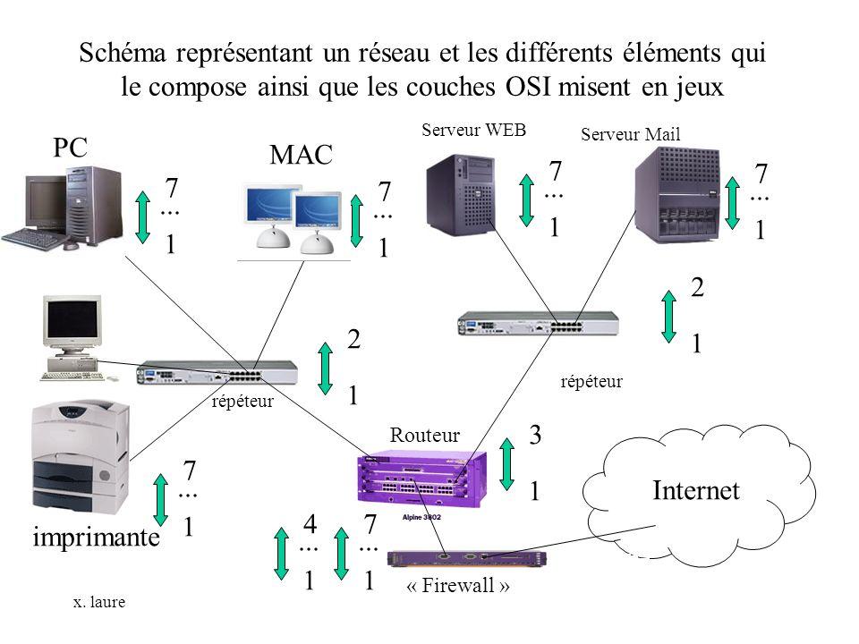 x. laure Schéma représentant un réseau et les différents éléments qui le compose ainsi que les couches OSI misent en jeux 1 7... 1 7 PC MAC 1 3 imprim