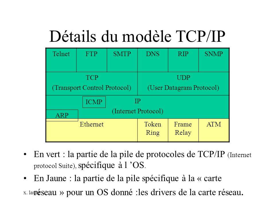 x. laure Détails du modèle TCP/IP En vert : la partie de la pile de protocoles de TCP/IP (Internet protocol Suite), spécifique à l OS. En Jaune : la p