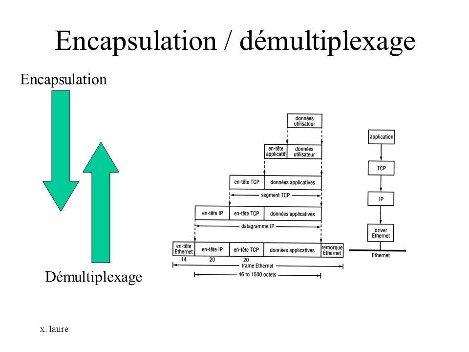 x. laure Encapsulation / démultiplexage Encapsulation Démultiplexage