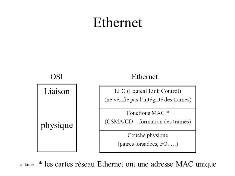 x. laure Ethernet Liaison physique OSIEthernet LLC (Logical Link Control) (ne vérifie pas lintégrité des trames) Fonctions MAC * (CSMA/CD – formation