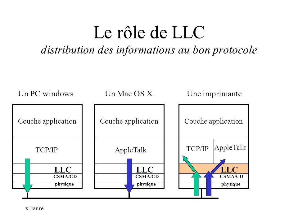 x. laure Le rôle de LLC distribution des informations au bon protocole Couche application physique CSMA/CD LLC TCP/IP AppleTalk Couche application phy
