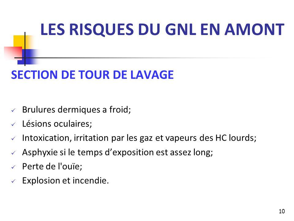 LES RISQUES DU GNL EN AMONT SECTION DE TOUR DE LAVAGE Brulures dermiques a froid; Lésions oculaires; Intoxication, irritation par les gaz et vapeurs d