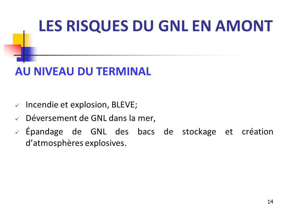 LES RISQUES DU GNL EN AMONT AU NIVEAU DU TERMINAL Incendie et explosion, BLEVE; Déversement de GNL dans la mer, Épandage de GNL des bacs de stockage e