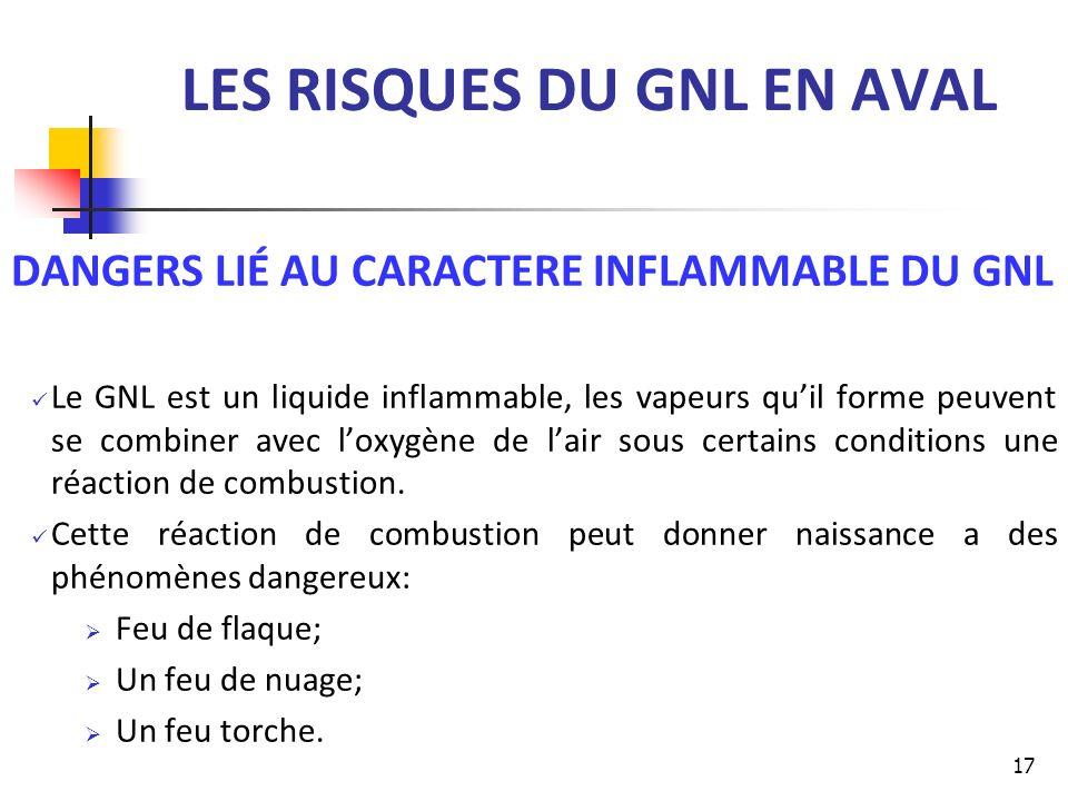 LES RISQUES DU GNL EN AVAL DANGERS LIÉ AU CARACTERE INFLAMMABLE DU GNL Le GNL est un liquide inflammable, les vapeurs quil forme peuvent se combiner a