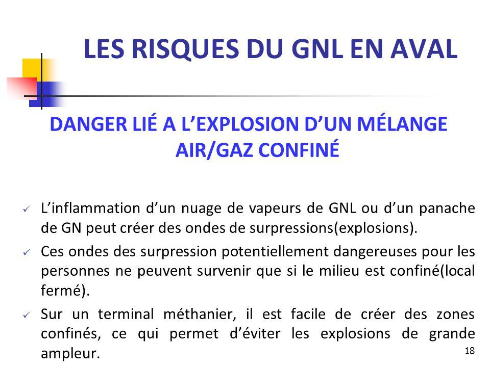 LES RISQUES DU GNL EN AVAL DANGER LIÉ A LEXPLOSION DUN MÉLANGE AIR/GAZ CONFINÉ Linflammation dun nuage de vapeurs de GNL ou dun panache de GN peut cré