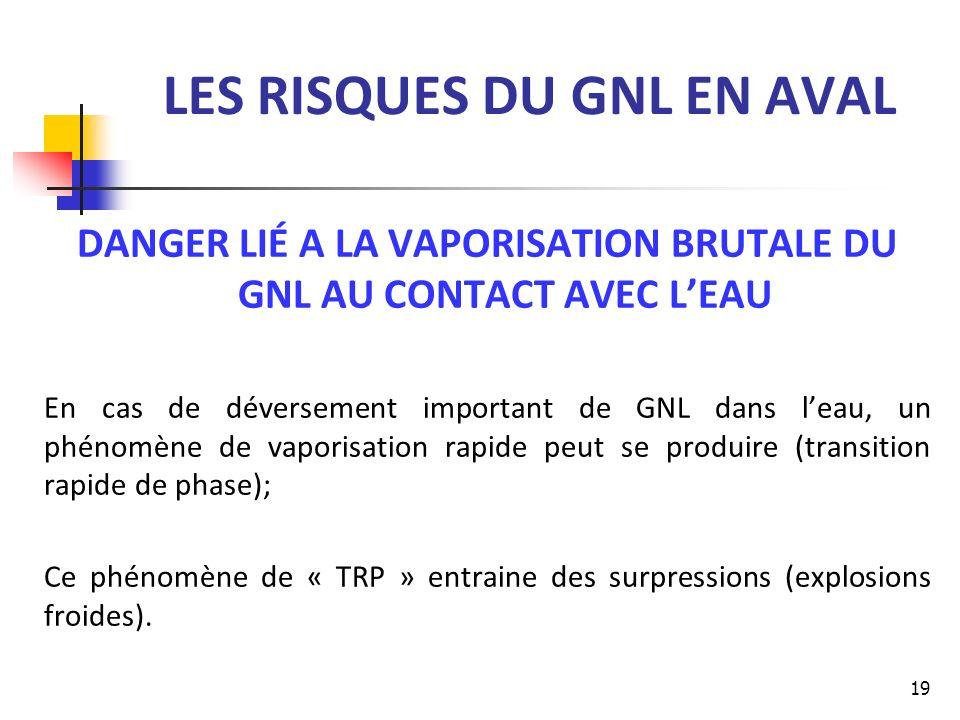 LES RISQUES DU GNL EN AVAL DANGER LIÉ A LA VAPORISATION BRUTALE DU GNL AU CONTACT AVEC LEAU En cas de déversement important de GNL dans leau, un phéno