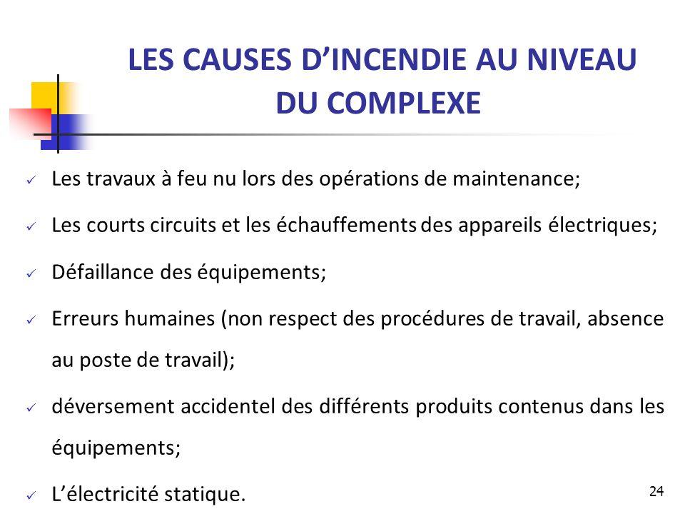 LES CAUSES DINCENDIE AU NIVEAU DU COMPLEXE Les travaux à feu nu lors des opérations de maintenance; Les courts circuits et les échauffements des appar