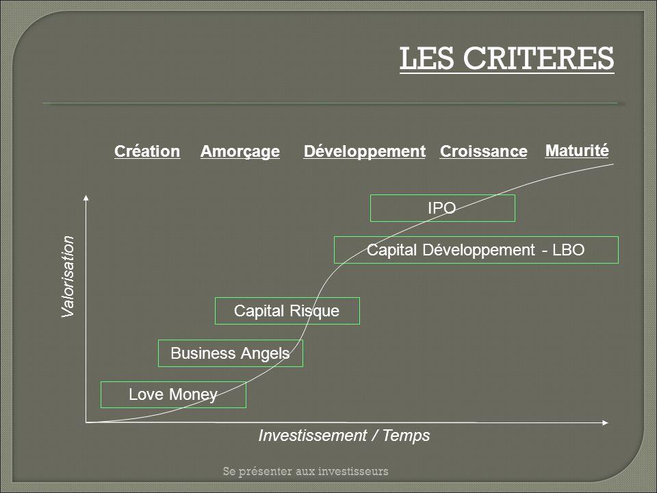 Se présenter aux investisseurs LES CRITERES Love Money Business Angels Capital Risque Amorçage Capital Développement - LBO Investissement / Temps Valo