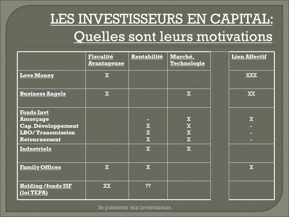Se présenter aux investisseurs LES INVESTISSEURS EN CAPITAL: Quelles sont leurs motivations Fiscalité Avantageuse RentabilitéMarché, Technologie Lien
