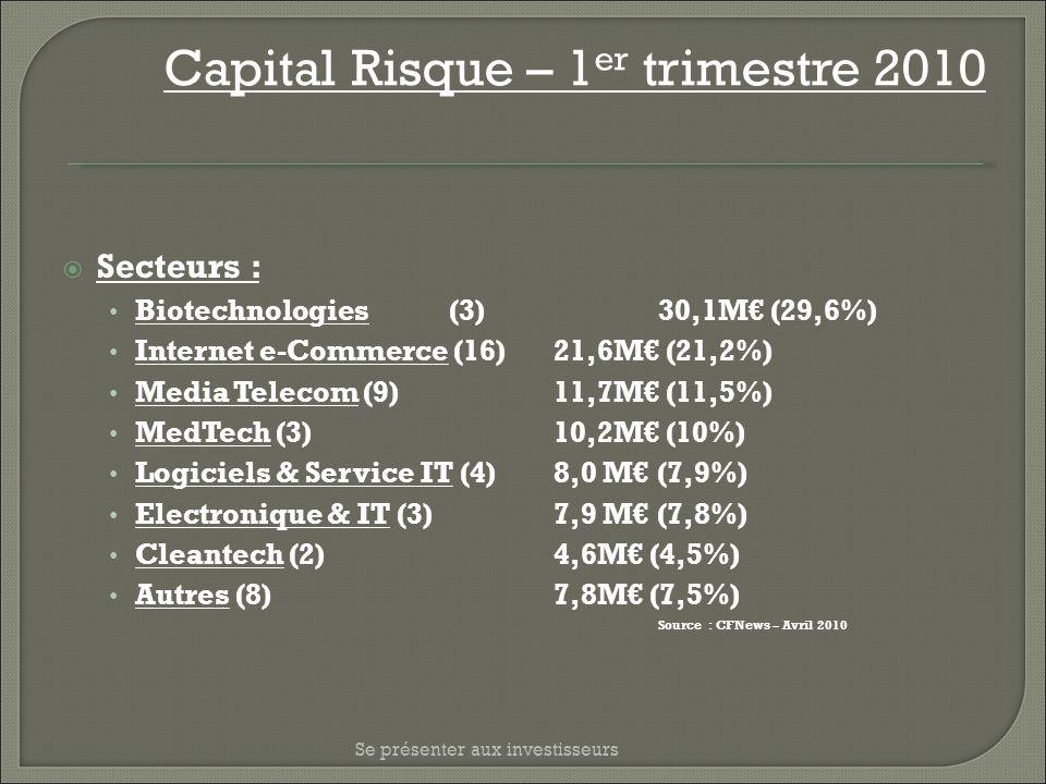 Se présenter aux investisseurs Capital Risque – 1 er trimestre 2010 Secteurs : Biotechnologies(3)30,1M (29,6%) Internet e-Commerce (16)21,6M (21,2%) M