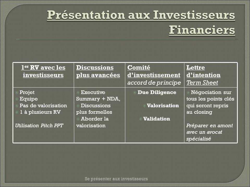 1 er RV avec les investisseurs Discussions plus avancées Comité dinvestissement accord de principe Lettre dintention Term Sheet Projet Equipe Pas de v