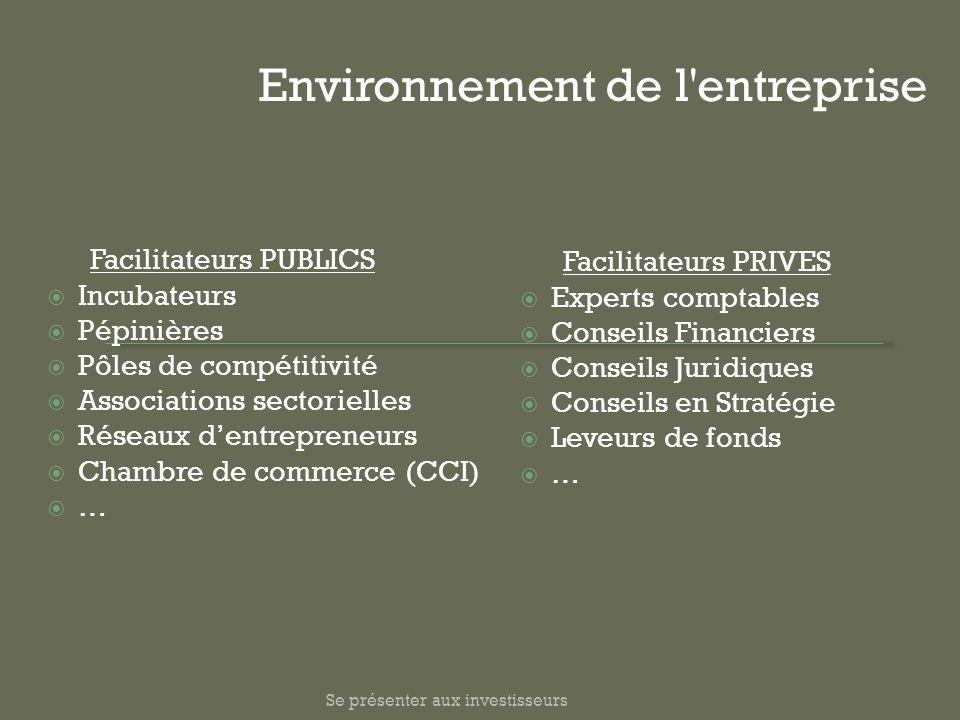 Facilitateurs PUBLICS Incubateurs Pépinières Pôles de compétitivité Associations sectorielles Réseaux dentrepreneurs Chambre de commerce (CCI) … Envir